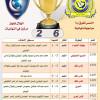النصر يتفوق على الهلال في النهائيات.. وماجد الهداف والعتيبي الاول