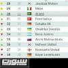 موقع التصنيف العالمي: الأهلي يتصدر أندية السعودية ويحتل المركز 30 عالمياً