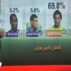النصر يسيطر على استفتاء الافضل في الموسم وسامي وسوك الأسوأ