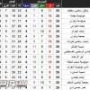 """الدوري الجزئري يحيّر """"الفيفا""""ǃ"""