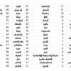 """"""" مكاني """" توضح التوزيع الجغرافي لشراء تذاكر لقاء الاتحاد والهلال"""