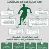 الاتحاد السعودي يحدد الآلية الجديدة لكرة قدم الصالات ويعلن شروط حصول الشركات والمؤسسات على رخصة