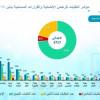 أمانة الرياض تطوّر مؤشرات قياس أداء أعمال البلديّات لتحقيق رضا المستفيدين