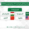 قرعة كأس آسيا للشباب تضع المنتخب السعودي بالمجموعة الرابعة