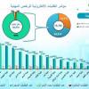 أمانة الرياض: أكثر من 106 آلاف طلب على الرخص المهنية والإنشائية خلال 6 أشهر