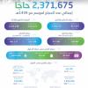 الهيئة العامة للإحصاء: إجمالي أعداد الحجاج لموسم حج 1439هـ (2.371.675) حاجًّا