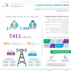 """""""الإحصاء"""": أكثر من 7.400 موظف يقدمون خدمات الاتصالات وتقنية المعلومات في موسم الحج هذا العام"""