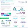 """""""الإحصاء """": أكثر من 47.700 موظفٍ يقدمون خدمات النقل والبريد والشحن والإمداد لضيوف الرحمن"""