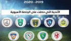 لجنة التراخيص تمنح الرخصة الآسيوية لـ 9 أندية في دوري المحترفين