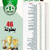 """الاهلي يبحث عن البطولة رقم """"47"""" والشباب رقم """"24"""""""