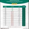 وزارة الرياضة تُعلن استحقاق أندية (الفتح والاتحاد والقادسية) لدعم مبادرة الحوكمة وفقاً لتقييم الربع الثاني