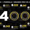 بيريللي تحتفي بمشاركتها للمرّة الـ 400 في سباقات الجائزة الكبرى في البحرين