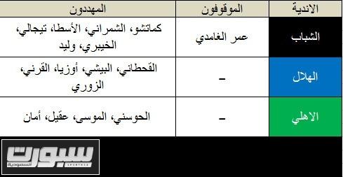 اللاعبون المهددون من الاندية السعودية