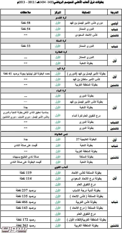 بطولات الأهلي1