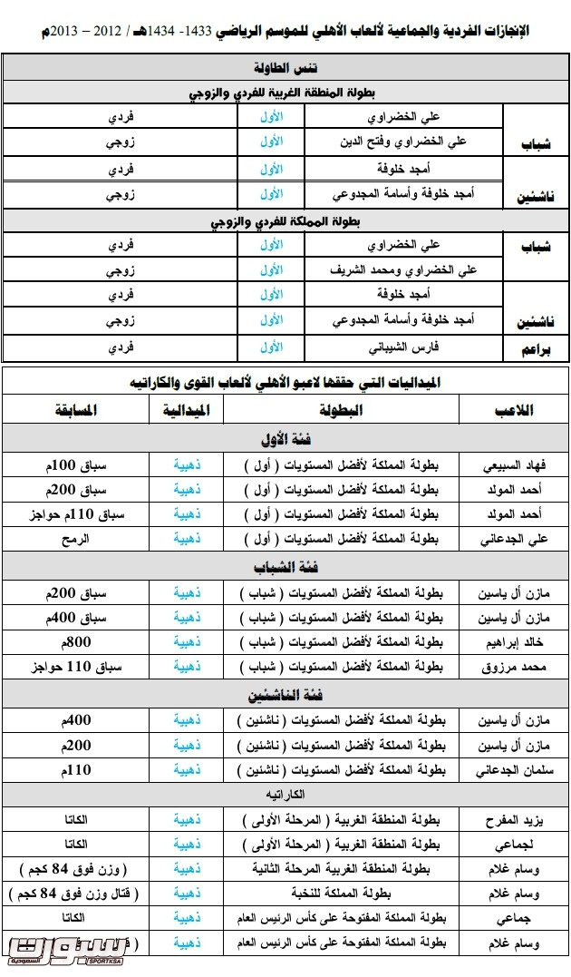 بطولات الاهلي2