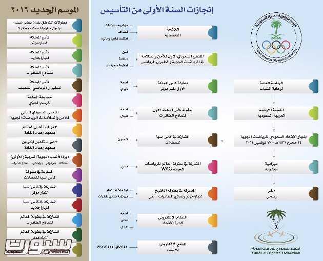 جدول البطولات